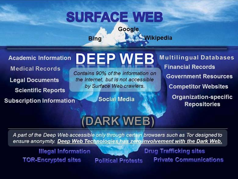 deep dark web